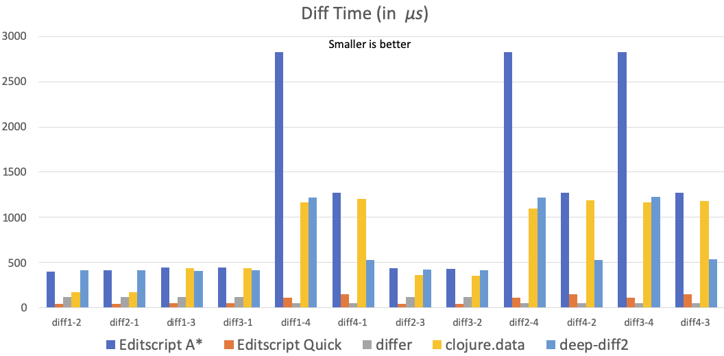 Clojure diff libraries benchmark time chart