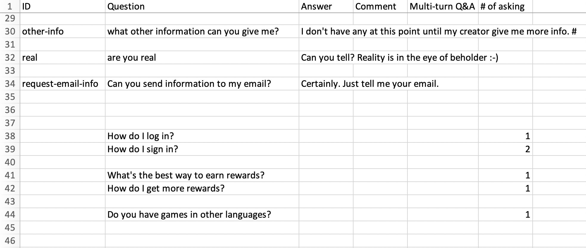 Downloaded Q&A CSV groups related unanswered questions together with stats on how many times each question has been asked