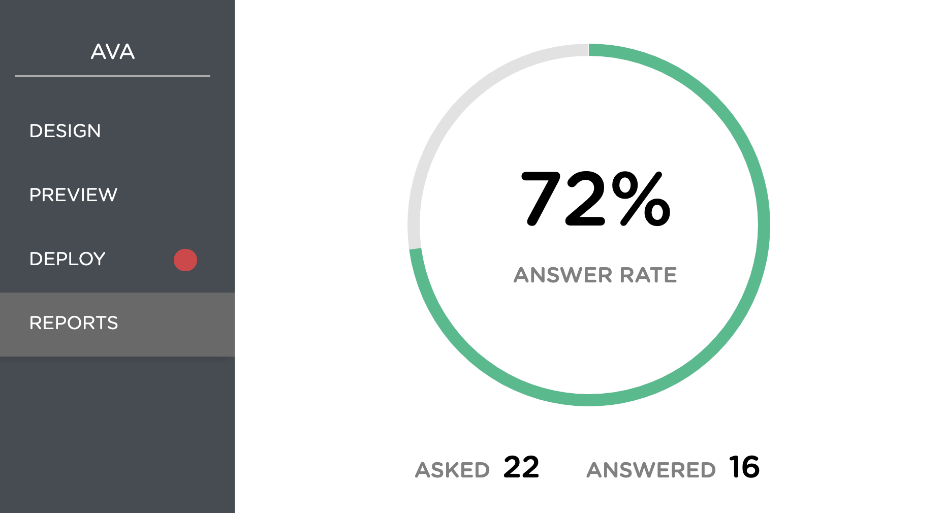 Reports page shows question answering rate of the chatbot